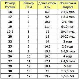 5164b1d14b1d57 Вважається, що правильно міняти взуття два, а то і три рази в рік, адже  ніжка маленького чоловічка росте дуже швидко. Нижче представлена таблиця з  розмірами ...