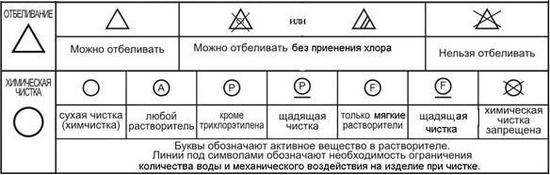 Як розшифрувати значки на одязі  b7b1d8b6c8e05