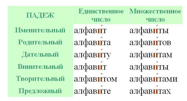 Алфавит - ударение и склонение