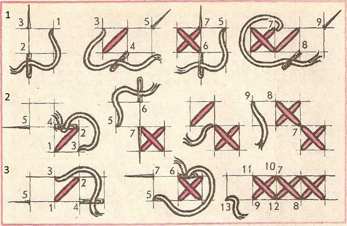 Як навчитися вишивати хрестиком  покрокова техніка та схеми для початківців 93c933c1027f4