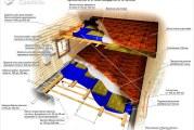 Як зробити перекриття між поверхами — будівництво перекриттів