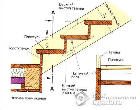 Как сделать деревянную лестницу своими руками чертежи