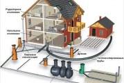 Як правильно зробити каналізацію в приватному будинку — приватний будинок