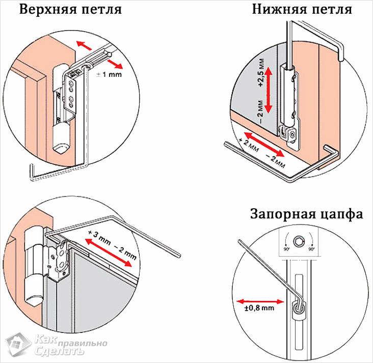 Регулировка дверей рехау своими руками