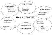 Зв'язок психології з іншими науками