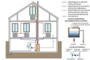 Гідравлічний розрахунок систем опалення. Опалення в приватному будинку
