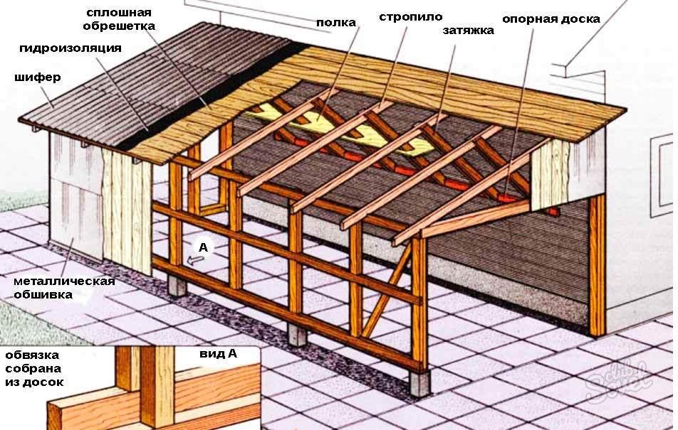 Односкатная крыша из черепицы своими руками 4