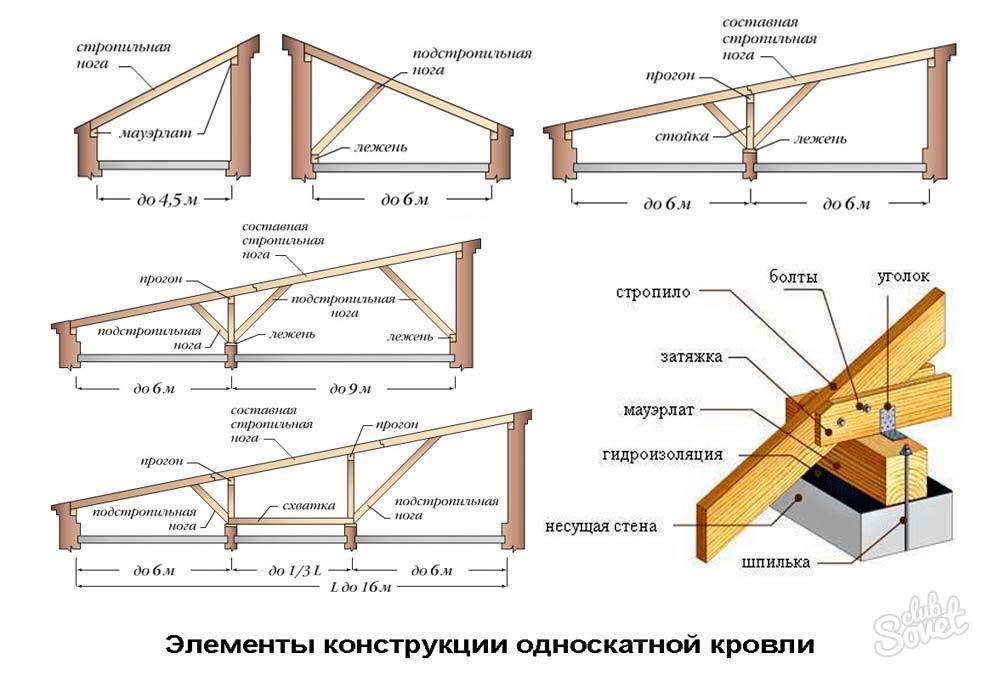 Схема монтажа стропил наслонного типа