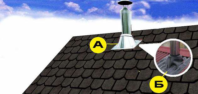 Как сделать трубу на крыше чтобы не бежала 580