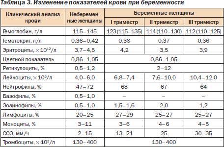 Анализ гемостаз для беременных 67