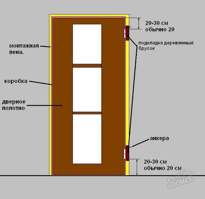 Как своими руками установить межкомнатную дверь без порога