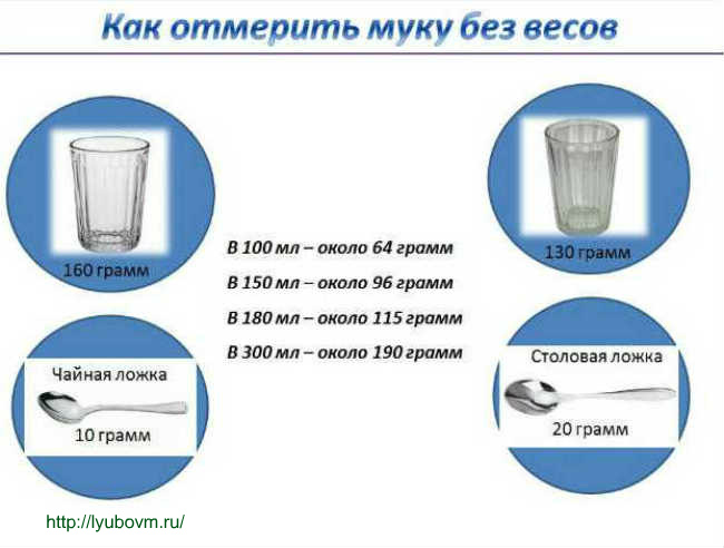Как измерять в домашних условиях один грамм 236