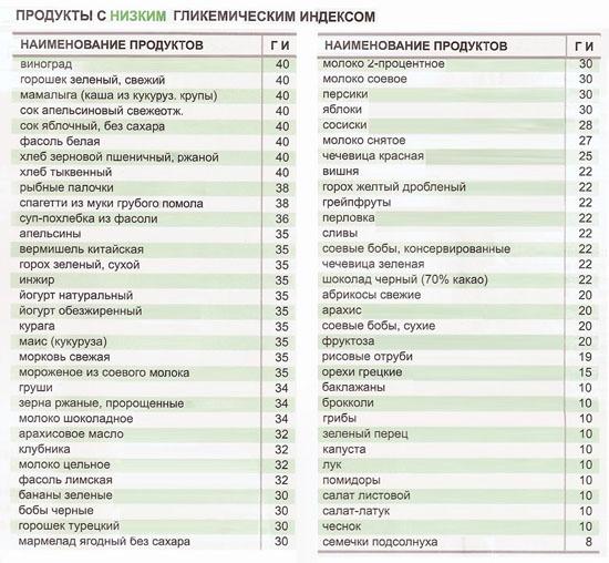 Продукты с низким содержанием гликемического индекса