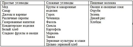 Углеводы сложные и простые список