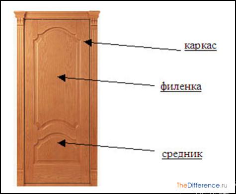 Как самому сделать филенчатую дверь