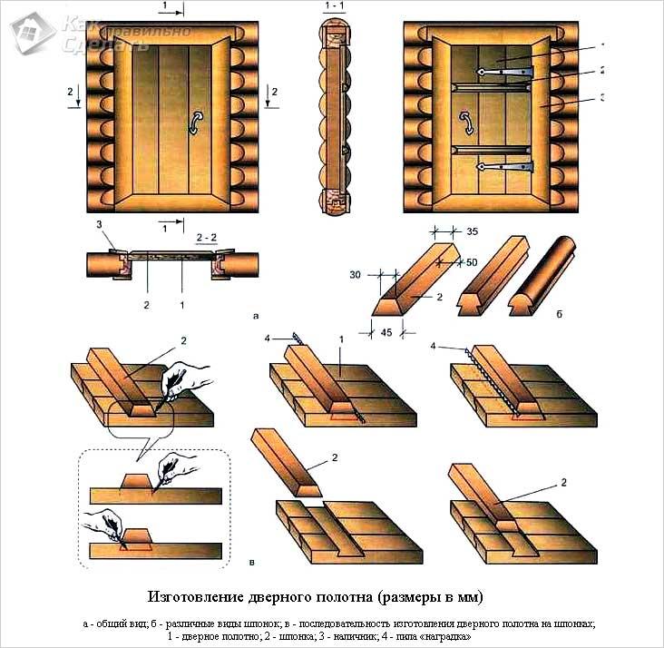 Изготовление двери для бани своими руками