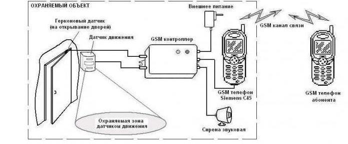 Как сделать сигнализацию gsm своими руками