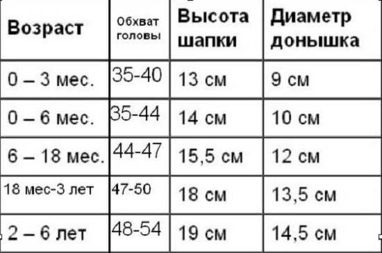 Размер головы детей для вязания крючком