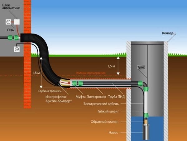 Как сделать ввод водопровода в частном доме