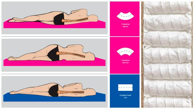 як правильно вбрати одаг онлайн по фото
