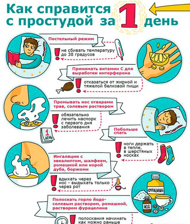 Как выздороветь за 1 день в домашних условиях
