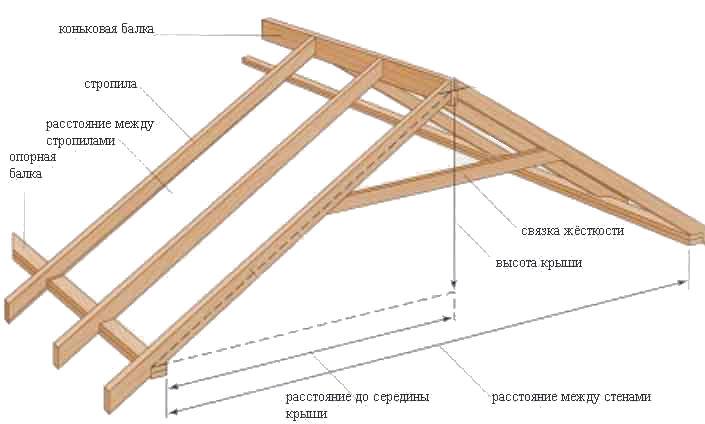 Как правильно сделать двухскатную крышу для беседки своими руками