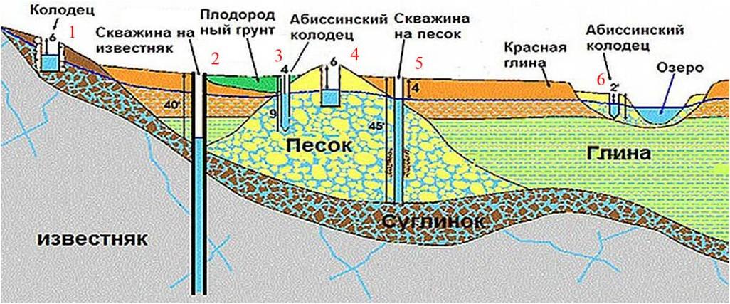 Где и как сделать анализ воды из колодца