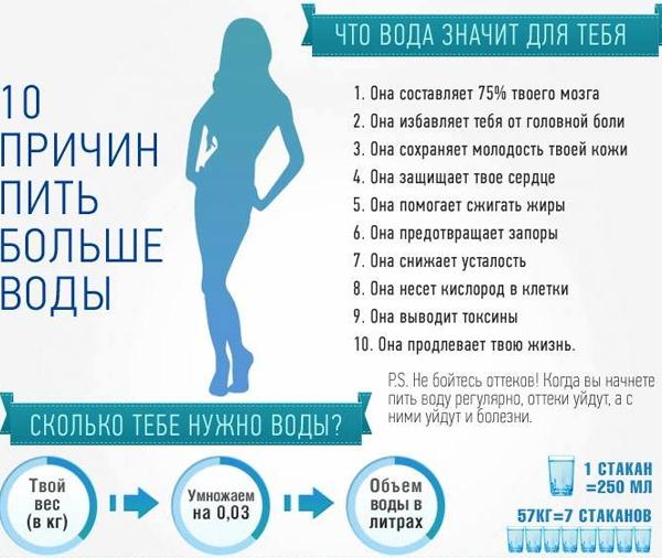 Как правильно пить воду при диете