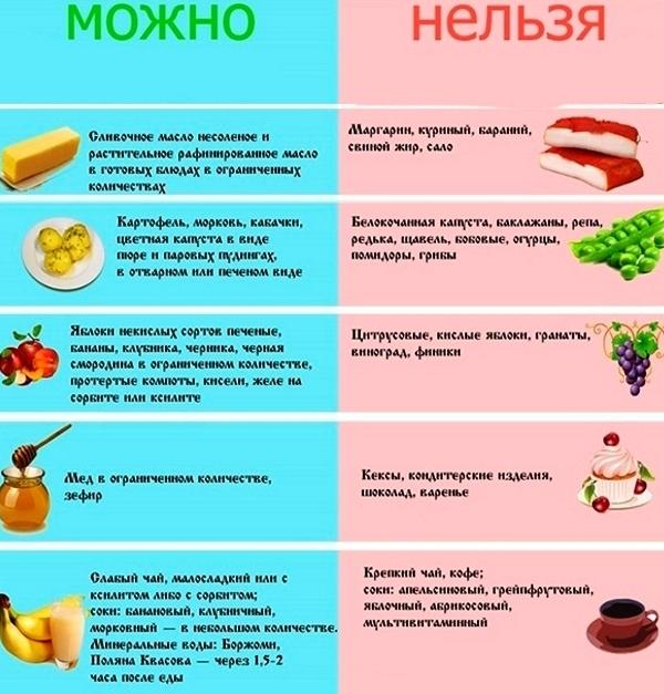 Рецепты при гастрите диета 5